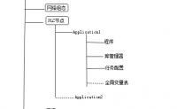 汇川技术AM600基本使用系列文章之3.1:codesys中硬件设备的基本配置