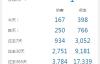 我的网站日均访客啥时候才能突破1000呢