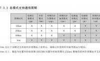 汇川技术IS620N伺服运行模式简介