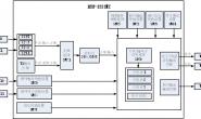 汇川技术小型PLC-H3U电子凸轮非标软件使用说明