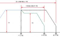 汇川技术小型PLC-H3U中断定长DPIT指令