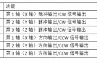 汇川H3U–非标运动控制功能学习笔记(1)