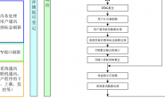 汇川技术小型PLC梯形图编程系列教程(六):PLC梯形图程序执行流程图