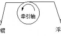 汇川技术张力非标变频器功能说明文档