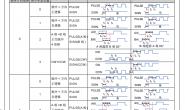 汇川技术IS620P伺服电机旋转方向控制cw-ccw(脉冲指令形态)