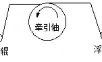 汇川技术张力非标伺服张力控制