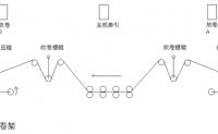 多轴凹版印刷机系统的结构分析和电气控制分享