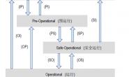 EtherCAT状态机流程
