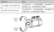 伺服CW/CCW电机旋转方向说明