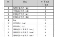 汇川技术IS620N伺服支持的运行模式