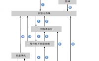 汇川IS620N伺服CIA402状态机切换步骤-6040控制字及6041状态字描述