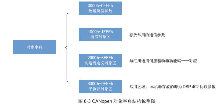 CANopen对象字典结构说明图